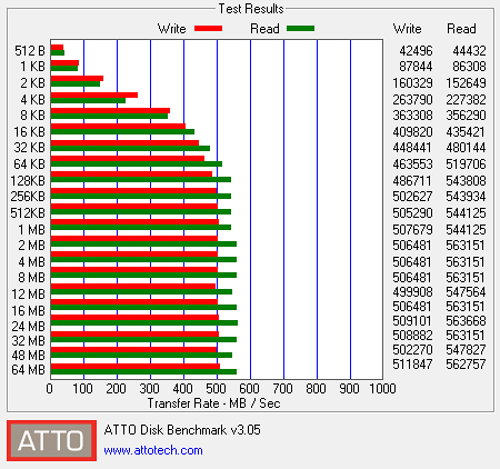 ATTO Disk Benchmarks