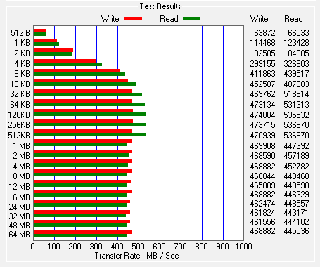 ATTO Benchmark - SanDisk 512GB X300s 80mm M.2 NGFF SATA III SSD - SD7SN3Q-512G-1002