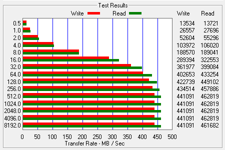 ATTO Bench Results