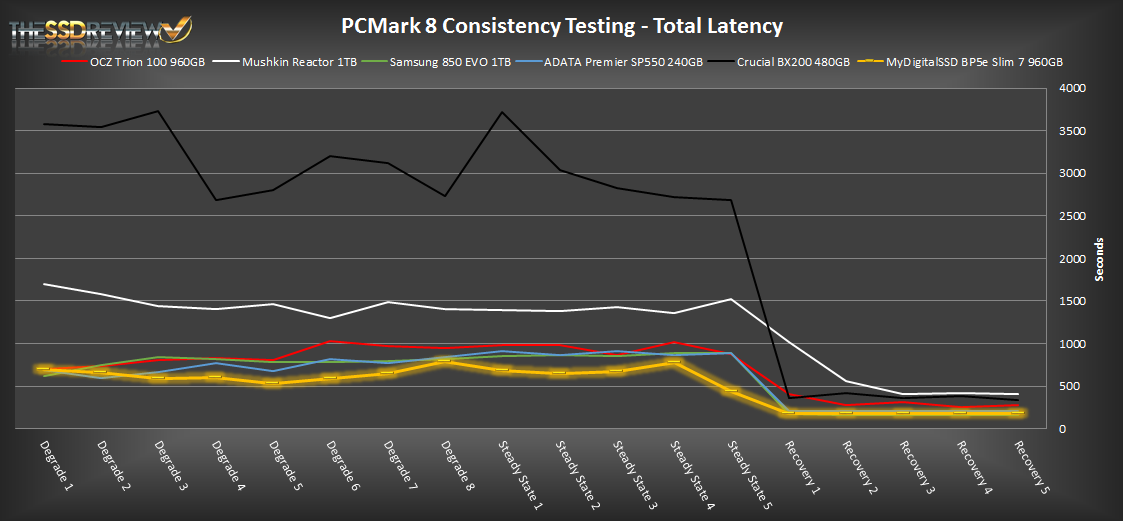 MyDigitalSSD BP5e 960GB 2.5 inch SSD PCMark 8 storage latency results. Image credit: The SSD Review